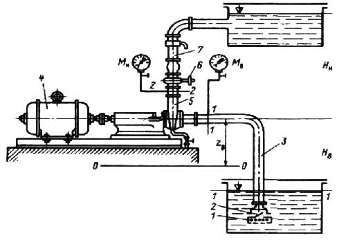 общая схема установки центробежного насоса.
